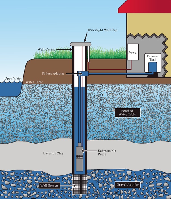 Water Well System Diagram